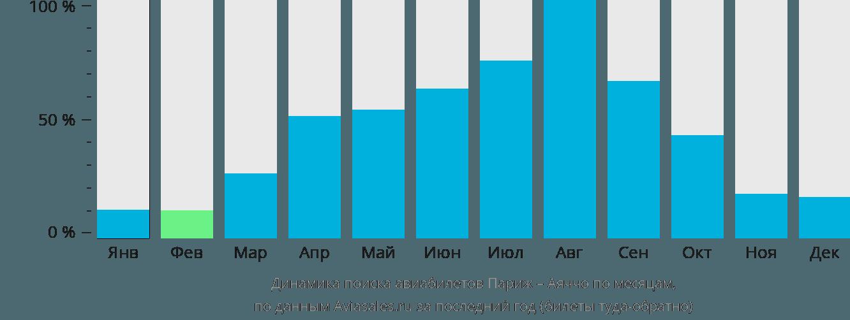 Динамика поиска авиабилетов из Парижа в Аяччо по месяцам