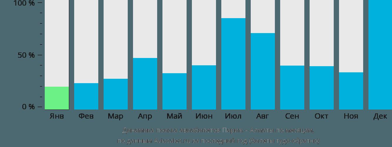 Динамика поиска авиабилетов из Парижа в Алматы по месяцам