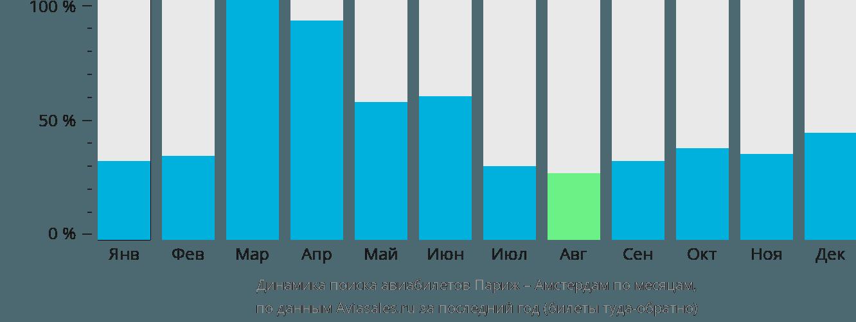 Динамика поиска авиабилетов из Парижа в Амстердам по месяцам