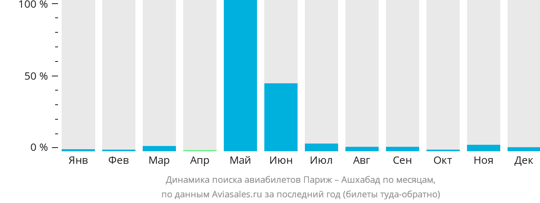Динамика поиска авиабилетов из Парижа в Ашхабад по месяцам