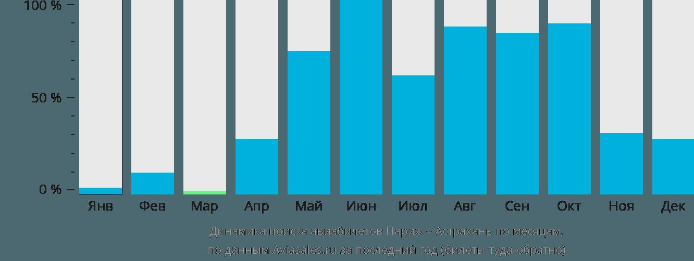 Динамика поиска авиабилетов из Парижа в Астрахань по месяцам