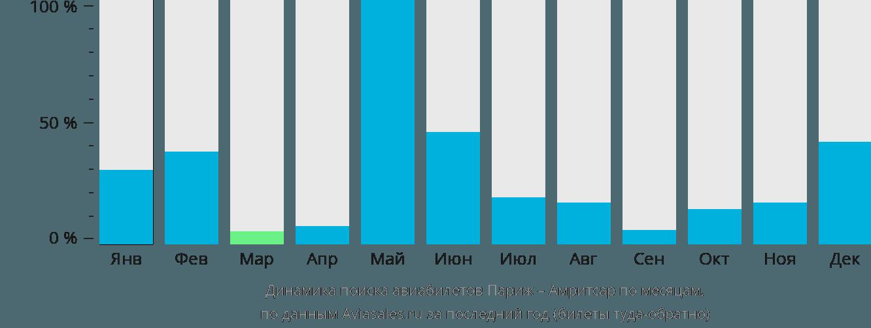 Динамика поиска авиабилетов из Парижа в Амритсар по месяцам