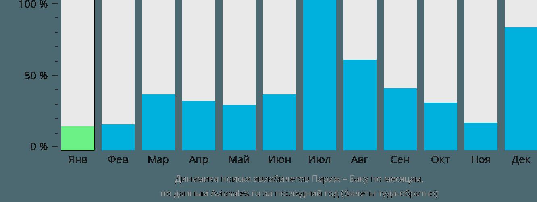 Динамика поиска авиабилетов из Парижа в Баку по месяцам