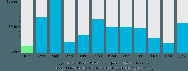 Динамика поиска авиабилетов из Парижа в Берген по месяцам