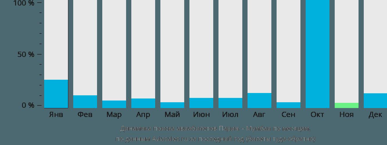 Динамика поиска авиабилетов из Парижа в Мумбаи по месяцам
