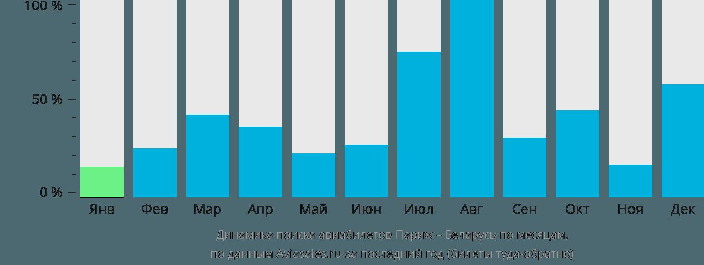 Динамика поиска авиабилетов из Парижа в Беларусь по месяцам