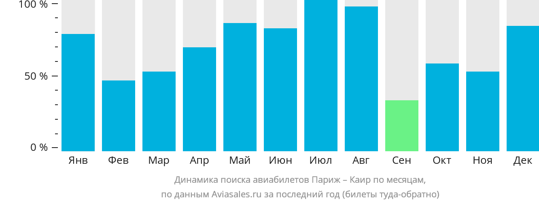 Динамика поиска авиабилетов из Парижа в Каир по месяцам