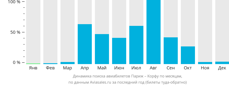 Динамика поиска авиабилетов из Парижа на Корфу по месяцам
