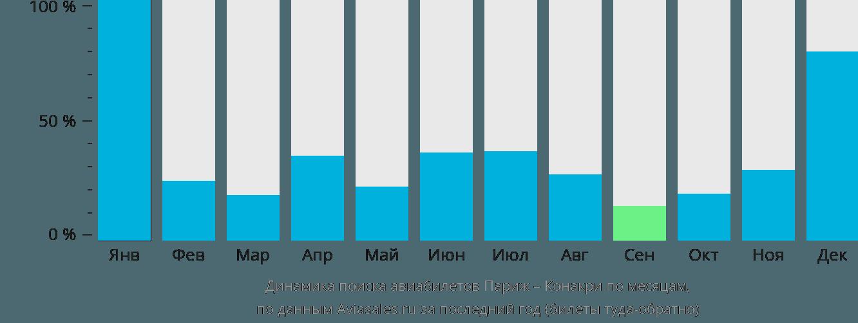 Динамика поиска авиабилетов из Парижа в Конакри по месяцам
