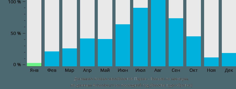 Динамика поиска авиабилетов из Парижа в Кальви по месяцам