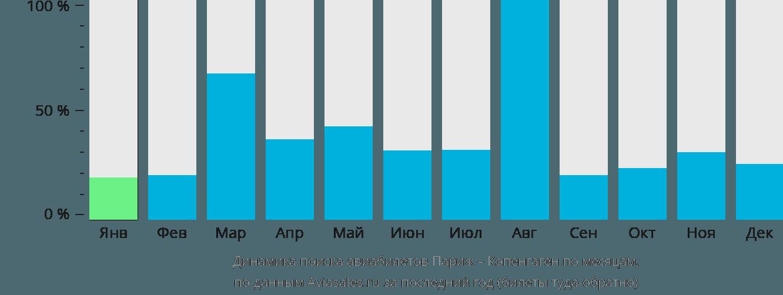 Динамика поиска авиабилетов из Парижа в Копенгаген по месяцам