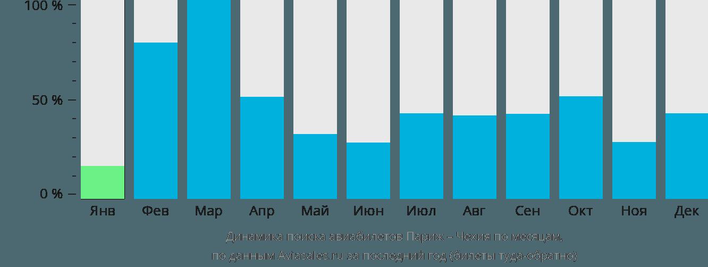 Динамика поиска авиабилетов из Парижа в Чехию по месяцам