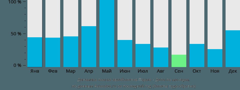 Динамика поиска авиабилетов из Парижа в Дели по месяцам