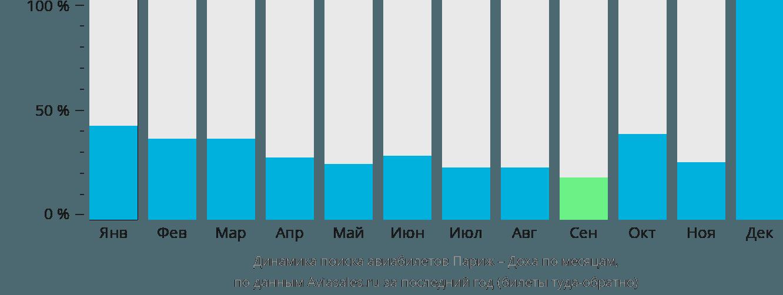 Динамика поиска авиабилетов из Парижа в Доху по месяцам