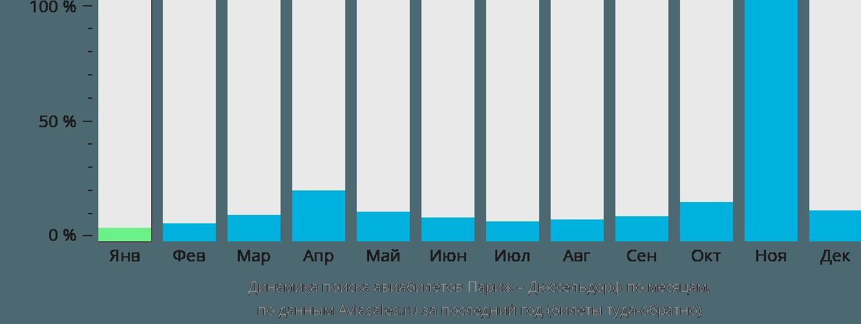 Динамика поиска авиабилетов из Парижа в Дюссельдорф по месяцам
