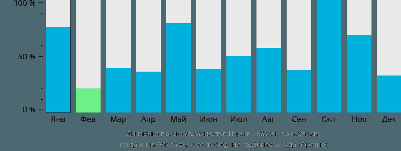 Динамика поиска авиабилетов из Парижа в Базель по месяцам