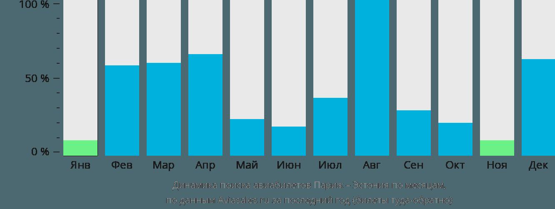 Динамика поиска авиабилетов из Парижа в Эстонию по месяцам