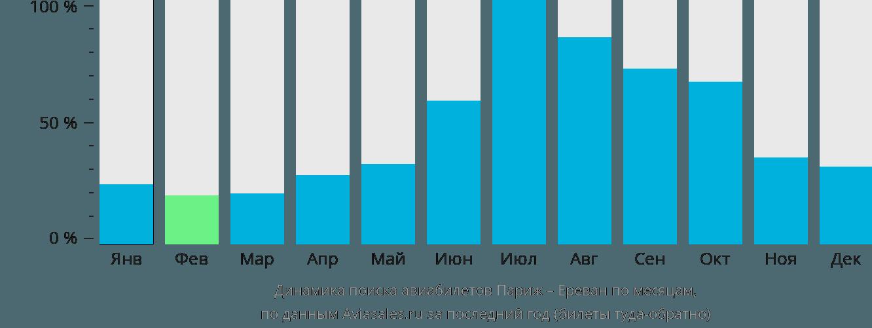 Динамика поиска авиабилетов из Парижа в Ереван по месяцам