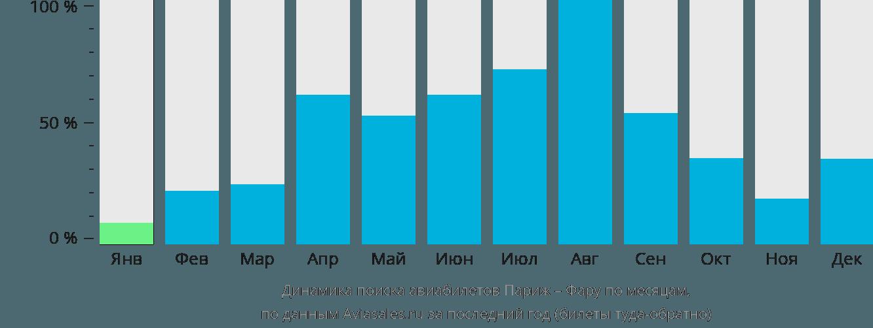 Динамика поиска авиабилетов из Парижа в Фару по месяцам