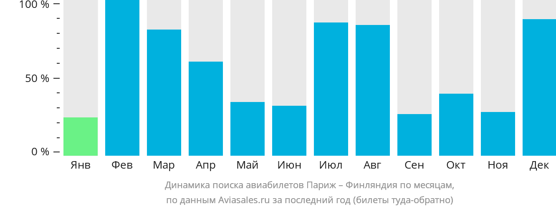 Динамика поиска авиабилетов из Парижа в Финляндию по месяцам