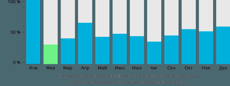 Динамика поиска авиабилетов из Парижа во Франкфурт-на-Майне по месяцам