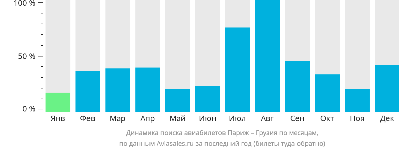 Динамика поиска авиабилетов из Парижа в Грузию по месяцам