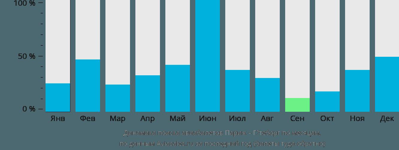 Динамика поиска авиабилетов из Парижа в Гётеборг по месяцам