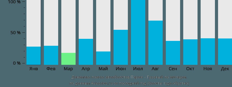 Динамика поиска авиабилетов из Парижа в Грозный по месяцам