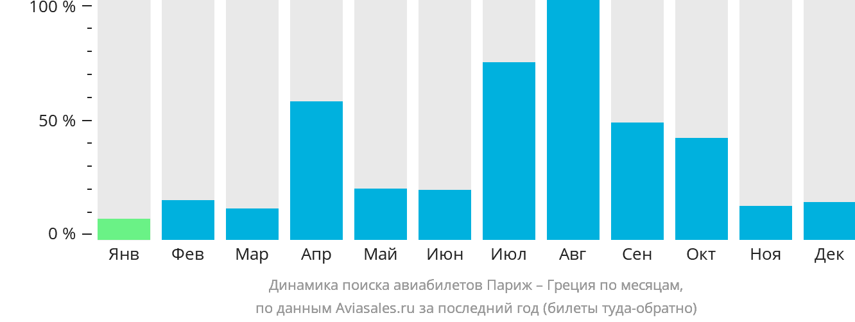 Динамика поиска авиабилетов из Парижа в Грецию по месяцам