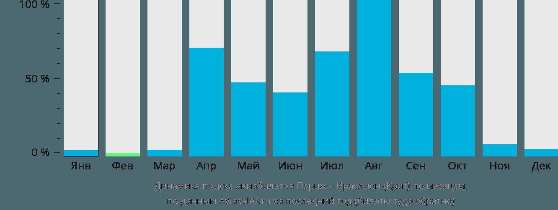 Динамика поиска авиабилетов из Парижа в Ираклион (Крит) по месяцам