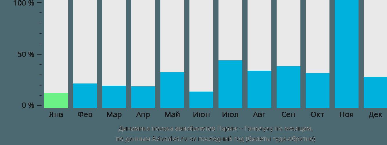 Динамика поиска авиабилетов из Парижа в Гонолулу по месяцам