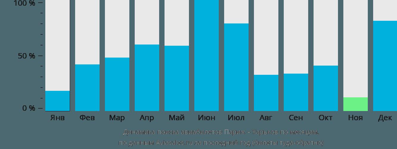 Динамика поиска авиабилетов из Парижа в Харьков по месяцам
