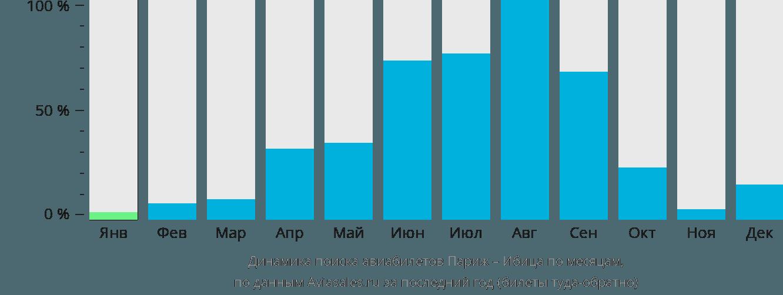 Динамика поиска авиабилетов из Парижа на Ибицу по месяцам