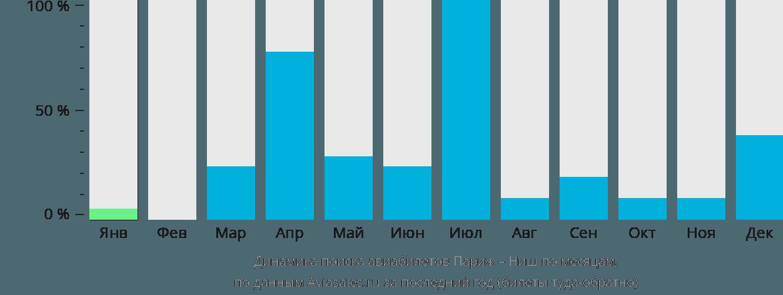 Динамика поиска авиабилетов из Парижа в Ниш по месяцам