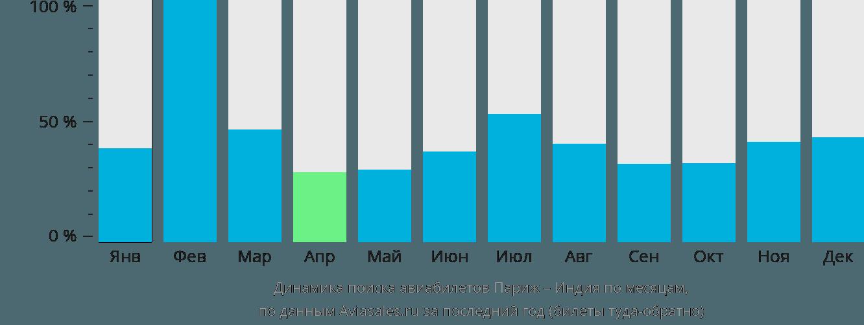 Динамика поиска авиабилетов из Парижа в Индию по месяцам