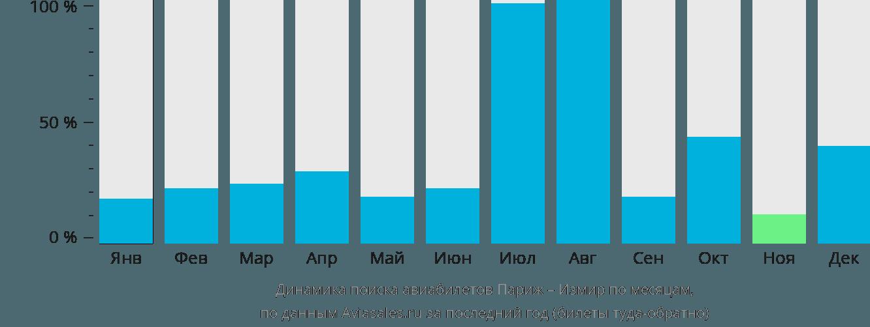 Динамика поиска авиабилетов из Парижа в Измир по месяцам