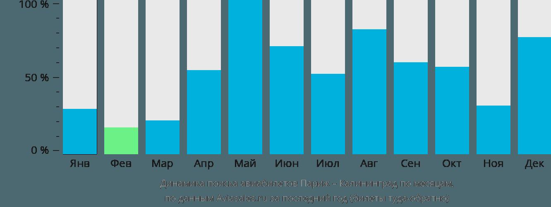 Динамика поиска авиабилетов из Парижа в Калининград по месяцам