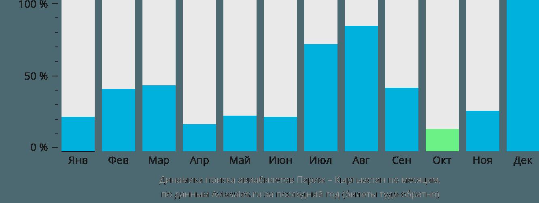 Динамика поиска авиабилетов из Парижа в Кыргызстан по месяцам