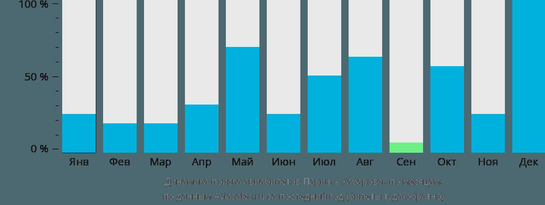 Динамика поиска авиабилетов из Парижа в Хабаровск по месяцам
