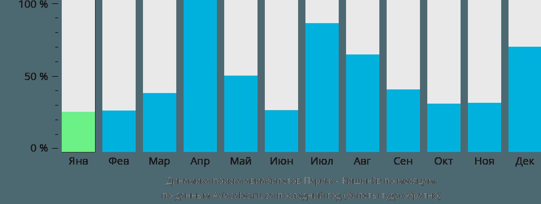 Динамика поиска авиабилетов из Парижа в Кишинёв по месяцам
