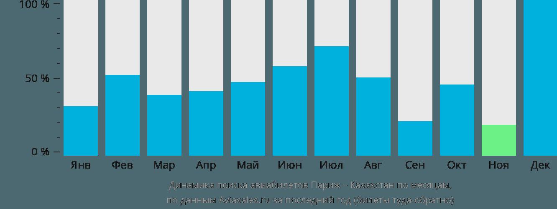 Динамика поиска авиабилетов из Парижа в Казахстан по месяцам