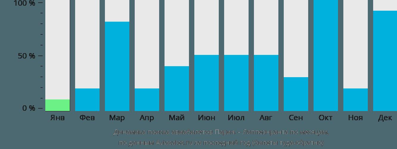 Динамика поиска авиабилетов из Парижа в Лаппеенранту по месяцам