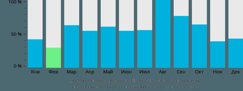 Динамика поиска авиабилетов из Парижа в Монте-Карло по месяцам
