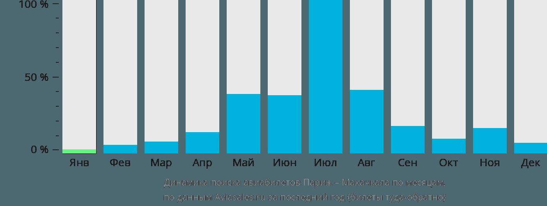 Динамика поиска авиабилетов из Парижа в Махачкалу по месяцам