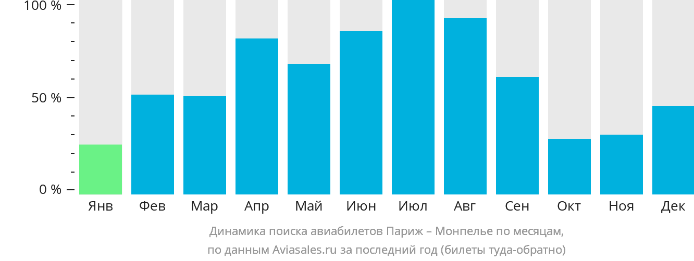 Динамика поиска авиабилетов из Парижа в Монпелье по месяцам