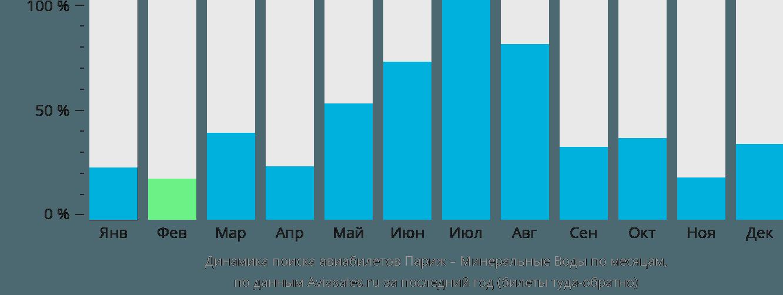Динамика поиска авиабилетов из Парижа в Минеральные воды по месяцам