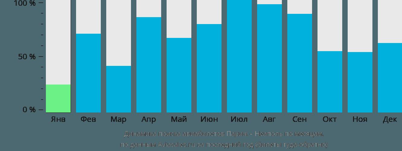 Динамика поиска авиабилетов из Парижа в Неаполь по месяцам