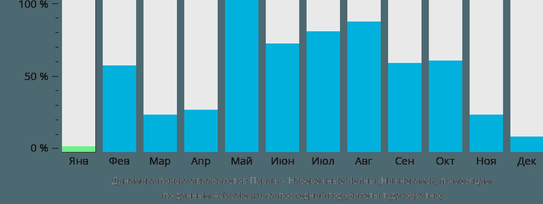 Динамика поиска авиабилетов из Парижа в Нижнекамск по месяцам