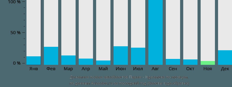 Динамика поиска авиабилетов из Парижа в Нджамену по месяцам