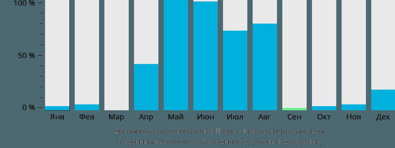 Динамика поиска авиабилетов из Парижа в Новокузнецк по месяцам